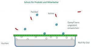 Lyoprotect® Membrane Schutzfunktion - Teclen® Produkte für die Gefriertrocknung